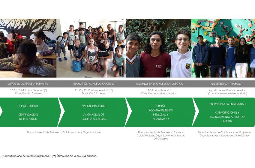 Programa Agentes de Cambio: ofrecen becas para el secundario